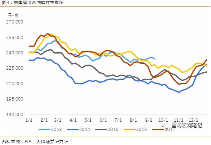 警惕油价四季度上冲的风险