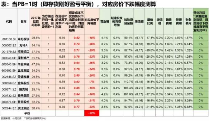 通过测算,我们发现对于板块整体而言,当房价下跌18%时,对应营业利润=0(主要通过毛利率变化来传导),即板块PB=1,包含了房价下跌18%的市场预期。进一步地,我们