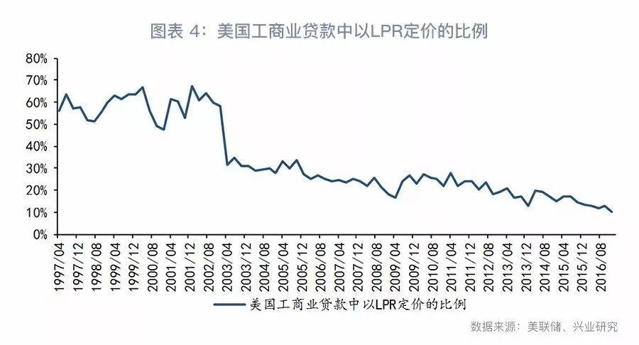 从居民按揭贷款来看,美国的按揭贷款市场中浮动利率(通常以国债利率或Libor为基准)与固定利率并存,其中浮动利率按揭贷款的占比较低。到2009年,浮动利率按揭贷款的占比不到10%。然而,发放固定利率按揭贷款使商业银行面临更大的期限错配风险和利率风险。因此,美国固定利率按揭贷款的发展有赖于其发达的抵押贷款证券化市场和利率衍生品市场。