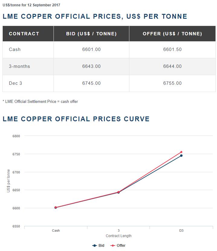 停产因素已得到解决 季节性供应疲软不足以持续支撑铜价高位
