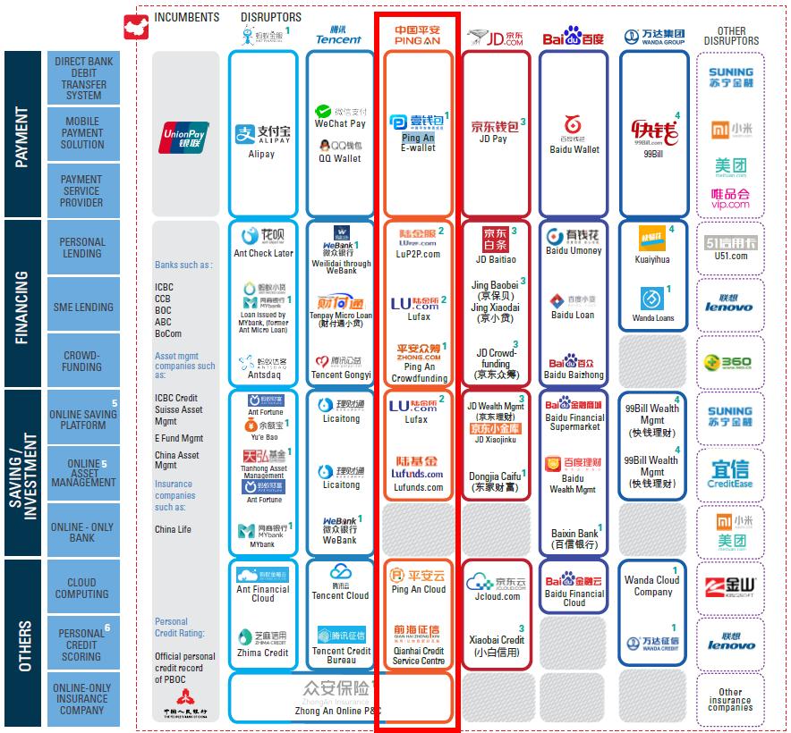 """中国平安金融科技产业布局及其同业竞争对手(详见""""中国金融科技崛起""""高盛专题报告)"""