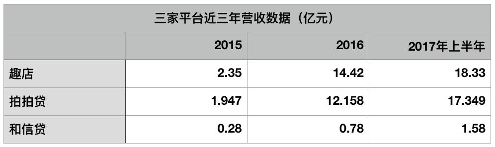 现金贷拯救P2P?宜人贷20个月涨14倍,拍拍贷半年狂揽10亿