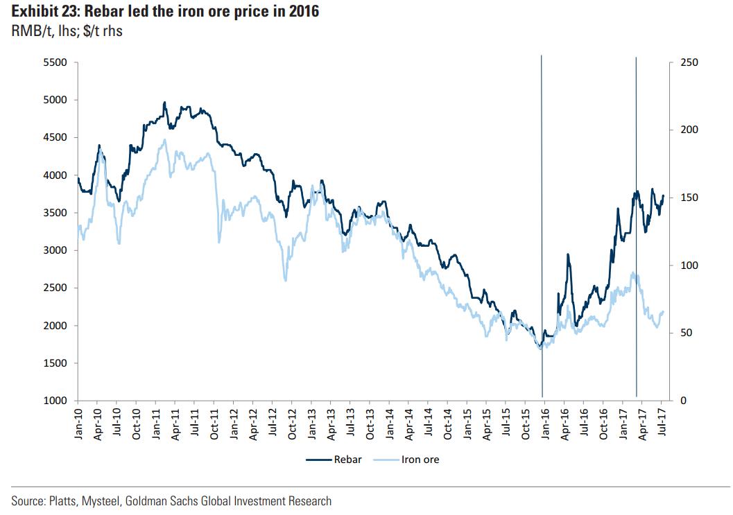 高盛大幅上调铁矿石目标价近30%:三个月均价70美元