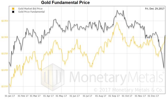 白银在2017年则收于16.90美元,和黄金一样,基准价格和市场价格大致相等。