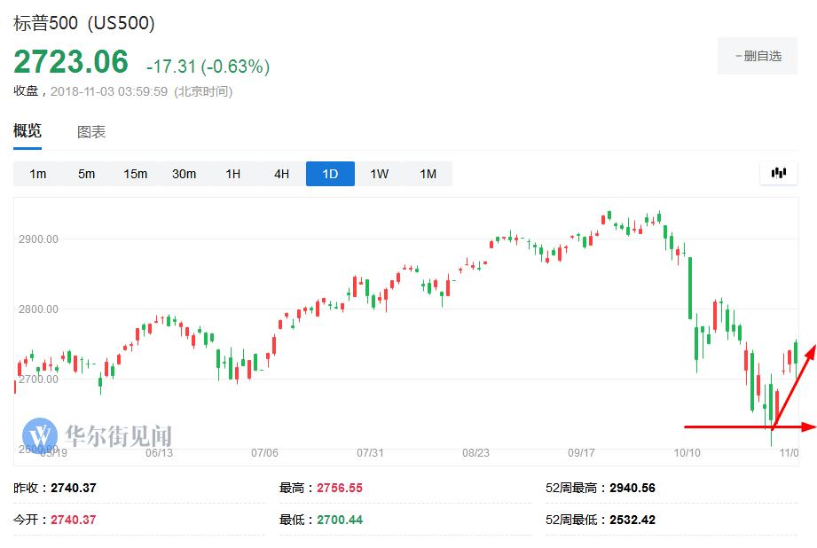 根据Sundial Capital Research的数据显示,投资者近期已经经历两拨股市大跌,尽管跌势不算太严重,但也都是美股创新高以来出现的最大跌幅,而科技股更是成为此轮抛售的代表。