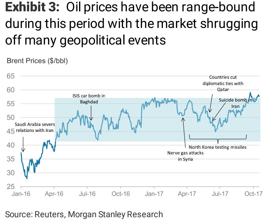 然而,今年以来,局势发生了明显的改变:市场对地缘政治风险的敏锐度明显提升了。