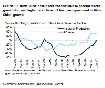 增速是GDP的三倍! 高盛:未来中国的投资机会在这四大产业