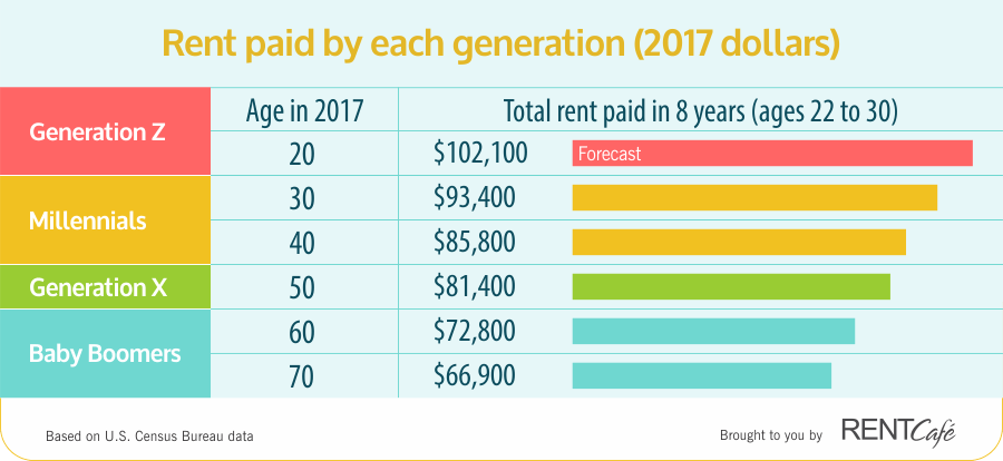 房租猛于虎 美国千禧代30岁前要交租近10万美元