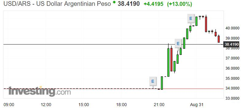央行加息至60%也无用!阿根廷比索暴跌20%再创历史新低