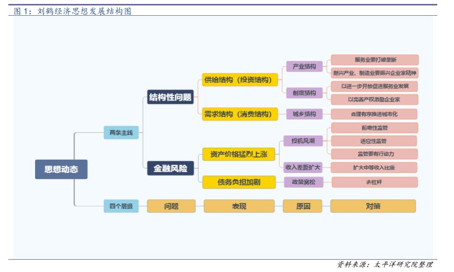 刘鹤30年经济思想脉络梳理与思考