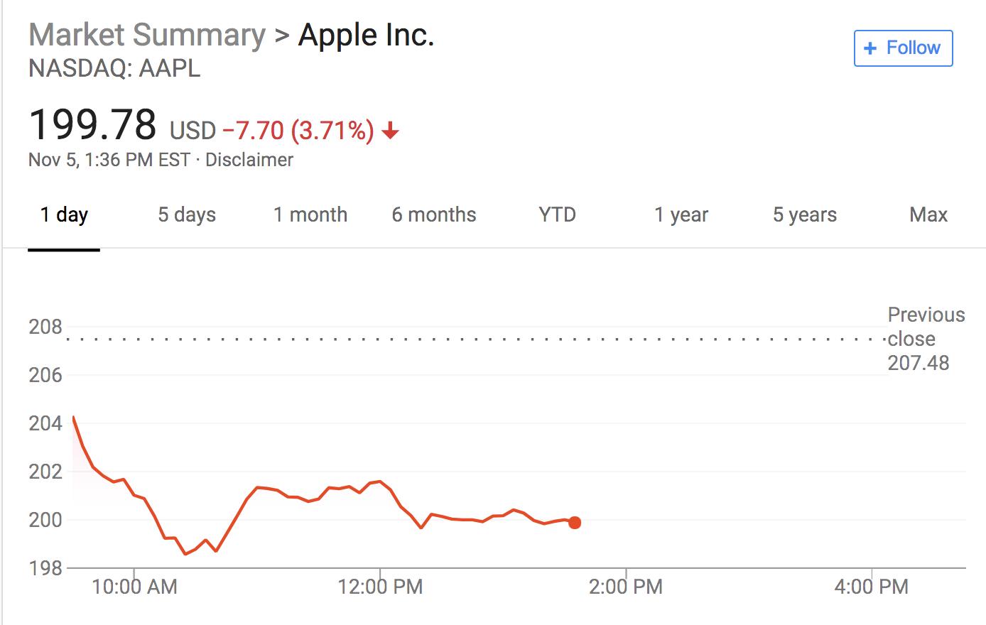 苹果再遭降级 财报后股价已经累跌近10%