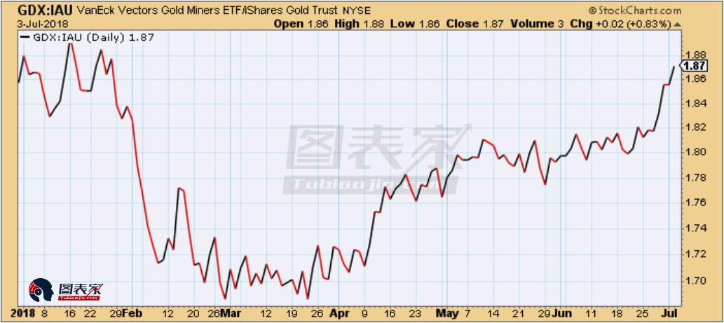但是另一方面,黄金股动量指标出现反转,该指标基于50只交易最活跃的黄金股,近期动量指标开始下跌。