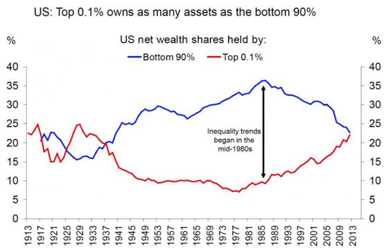 美国国会预算办公室每三年公布一次家庭财富分配数据。最新公布的2016年家庭财富趋势分析报告显示,2013年美国财富分配中排名前10%的家庭拥有76%的财富;处于夹心层的51%至90%的美国家庭拥有23%的财富;而财富分配中处于底部50%的家庭,只拥有1%的财富。