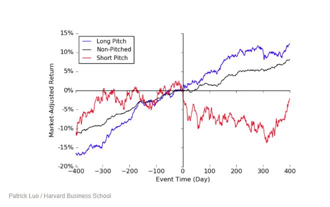 虽然在推介前后,股票经风险调整后都为正收益,但不得不承认,这些股票在面向公众之前往往增速更高。