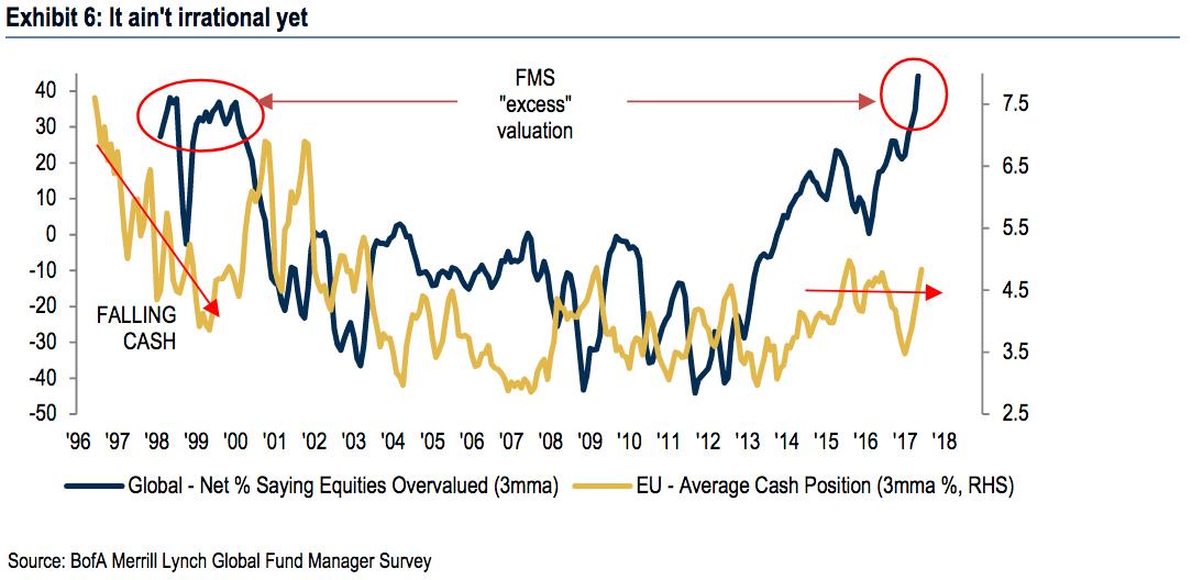另外,有84%的投资者认为美股是世界上被高估最多的资产,这创下了有史以来的最高记录,甚至比1999年美国科技股大泡沫时还多。