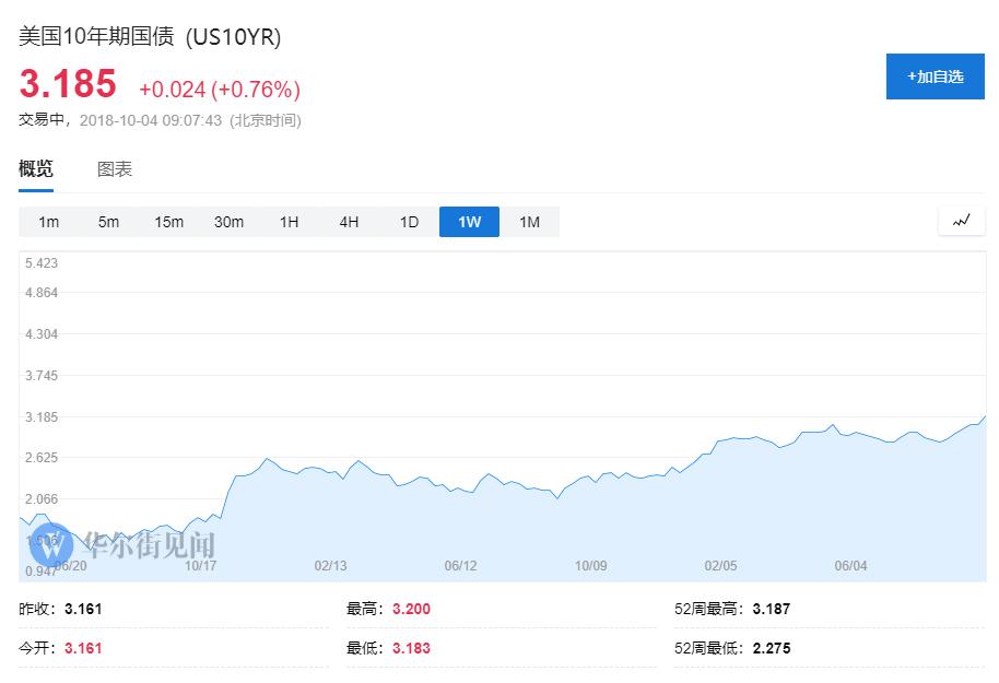 美债抛售潮蔓延:日本10年期国债收益率创一年半新高 日元创一年新低
