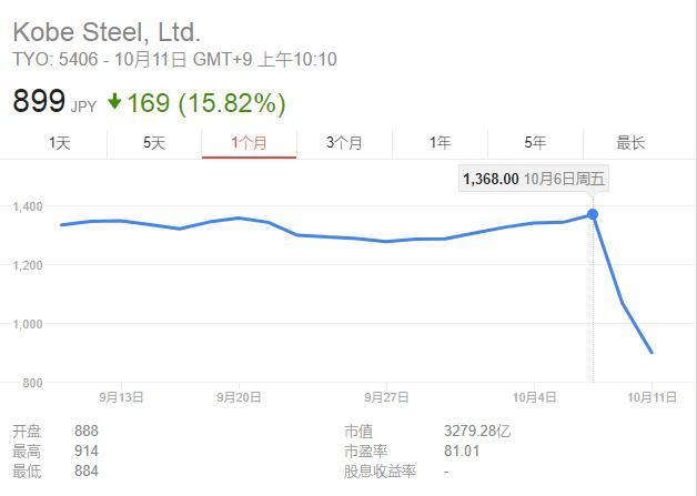 数据造假丑闻后,日本神户制钢股价两天暴跌37%