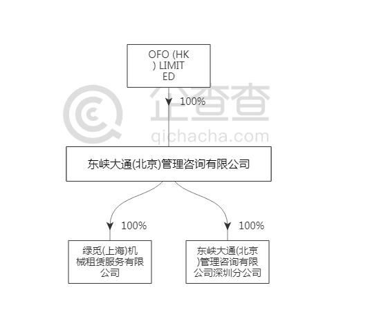 东峡大通(北京)管理咨询有限公司股东结构(图片来源:企查查)