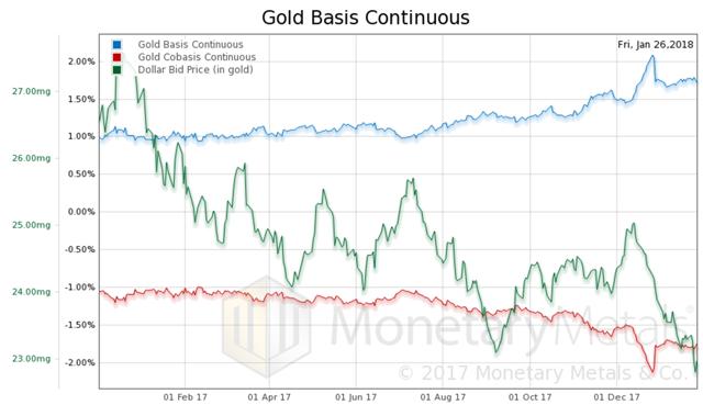从图中可以看出,黄金的基本面一直在增强,美元充当一个驱动因素一直在推升金价。