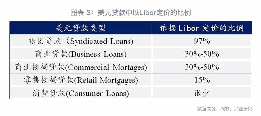 """中国贷款利率换锚猜想:探索""""多锚制""""的利率基准"""