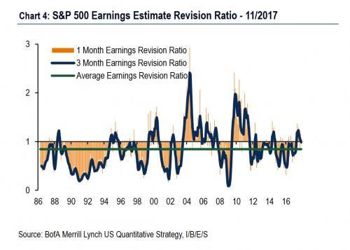 至此,美银美林的ERR规则已被触发,因为在6个月窗口期正好满足了所有三个条件:1)1个月期ERR跌破1;2)1个月期ERR至少2个月在1以下;3)3个月期ERR至少1个月跌破1.1。