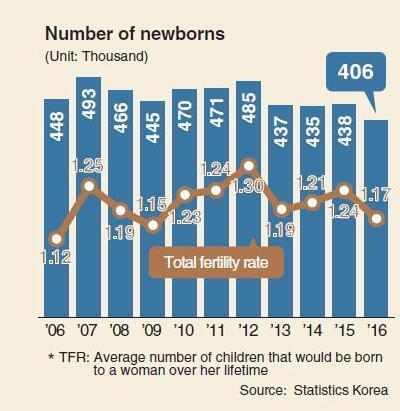数据发布当天,韩国总统文在寅讲话指出,今年韩国生育率还将创历史新低,降至1.03。
