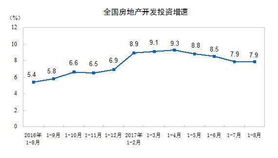 1-8月,房地产开发商施工面积和新开工面积的同比增速均有回落,住宅新开工面积增速也有回落。