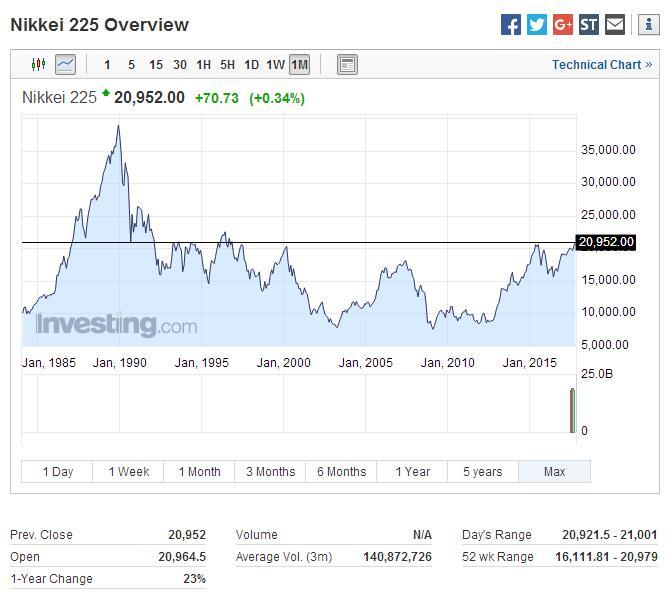 对日本经济的乐观心态是支持投资者们信心的一个重要原因。