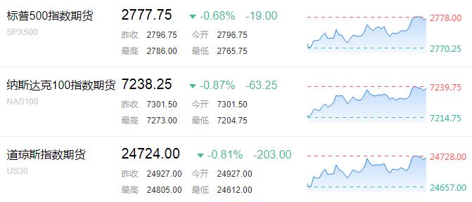 具体板块方面,芯片股盘前集体下挫,恩智浦下跌2.7%,AMD下跌2%,美光下跌1.9%,英伟达下跌1.5%,英特尔下跌1.3%。