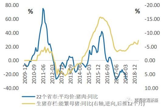 在6月报告中,郭磊也指出,后推逆向处理后的生猪存栏变动周期与猪肉价格周期仍接近于完全重合,保守看猪肉价格也已进入一轮小周期上行周期。