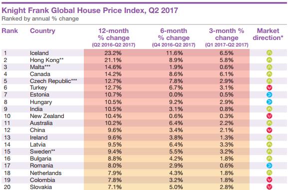 在亚洲,唯一比香港房价更疯的地方是印度