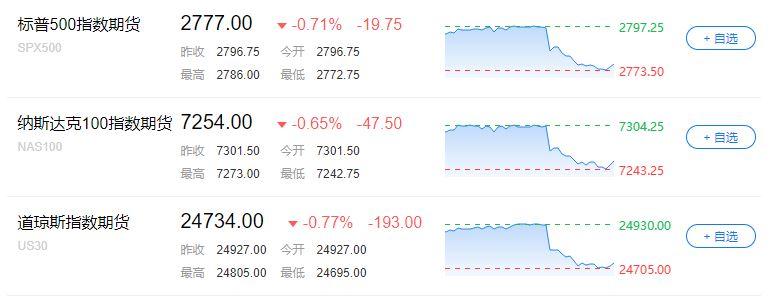 美国科技股盘后跌幅扩大,苹果、Facebook和英特尔跌幅扩大至0.9%,亚马逊跌0.6%,微软跌0.5%。 芯片股盘后普跌,英伟达盘后转跌1%,AMD跌0.9%,美光科技跌1.6%,高通跌0.5%。