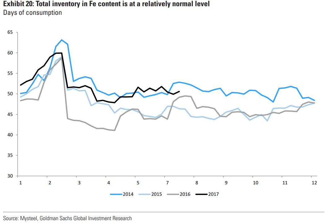 不过,高盛仍预计今年年底前铁矿石价格将开始走低,但将高于去年同期水平,因此年终目标价上调5美元至60美元/公吨,2017年均价从67美元/公吨上调至71美元/公吨。