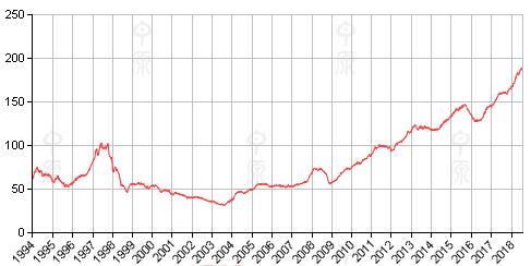 里昂证券:三重大山压顶 香港房价一年内或将下跌15%
