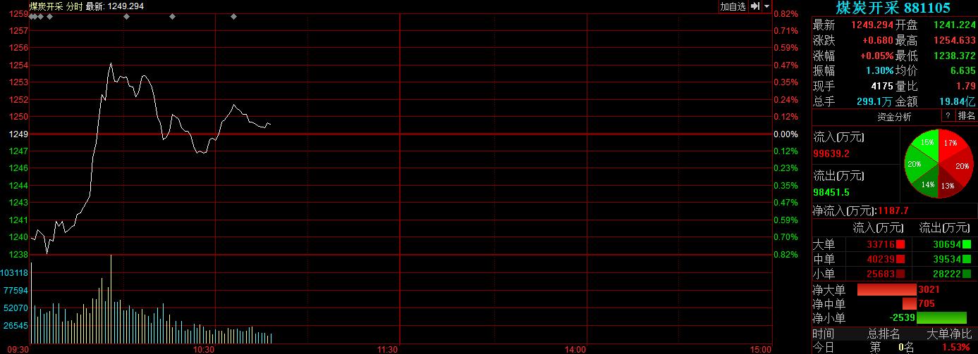 焦煤焦炭期货表现相对平稳,基本维持在昨日夜盘的涨幅。昨日日盘铁矿石收涨5.92%,螺纹钢涨3.50%,焦炭涨3.07%,热卷、焦煤涨超2%,郑煤涨超1%;夜盘铁矿石收涨3.3%,焦炭收涨2.3%,焦煤收涨1.5%,动力煤收涨1%。