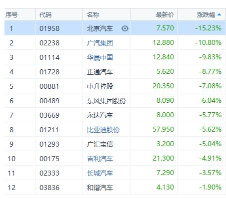 早盘,腾讯、中国平安、汇丰控股等权重股高开后转跌。腾讯午后翻红,涨0.7%,报400港元;中国平安港股收跌0.25%,报80.85港元;汇丰控股午后翻红,涨0.27%,报75.65港元。