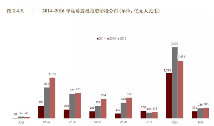 10万亿私募股权基金生存实录:平均回报率近六年连续下滑