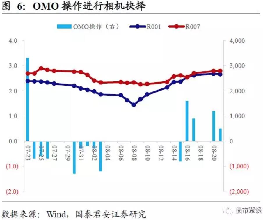 """从对货币政策的推演来看,短期内资金利率拐点已现,并且随着地方债供给放量可能面临流动性进一步收敛的压力,在9月下旬之前,市场可能面临加息与""""变相""""加准的双重压力,这段期间,主要看央行如何通过高频的OMO+MLF操作来释放信号。10月份可能见到年内第四次定向降准,但由于前期流动性仍旧淤积,对于此次结构性宽松的力度可能需要看得保守一些,大概率不会出现6月份的接近普降的幅度。"""
