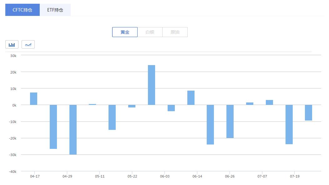 从具体数据上来看,黄金期货投机性多仓增加2193手至220620手,为今年4月末以来最高水平。同时,空仓也增加9327手至172023手,逼近历史最高水平。