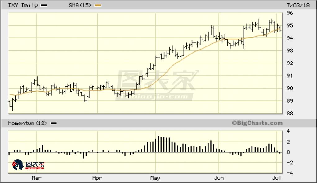 由于美元指数回落,黄金暂时摆脱近期的抛售压力,但尚未脱离困境。尽管DXY跌至15天移动均线之下,但仍高于6月14日的关键低点94.77。只有当美元跌破94.77才能真正鼓舞黄金金舵。在那之前,金价的任何反弹都可能是短暂的。