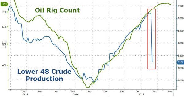 据跟踪油轮数据的Oil Movement测算,截至9月23日止四周,OPEC对外原油交付将降至2377万桶/日;包含非OPEC产油国阿曼、也门的中东地区交付量将维持1722万桶/日不变。