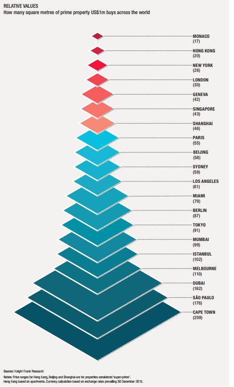 瑞银:全球泡沫最大的房地产市场在哪里?