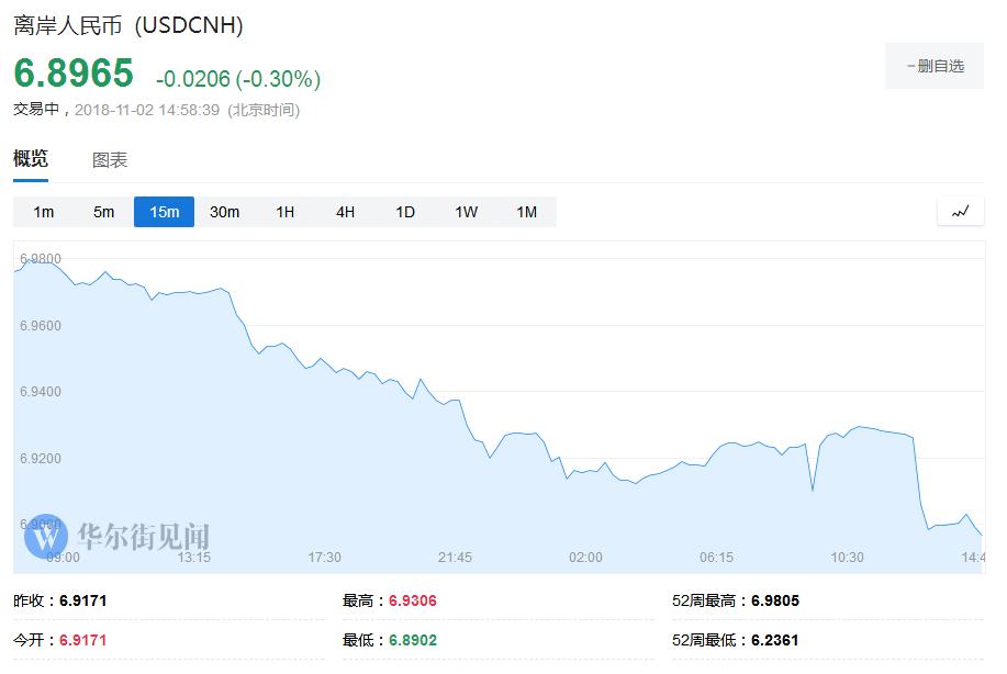而人民币中间价今日上调299点报6.9371,为8月28日来最大升幅。
