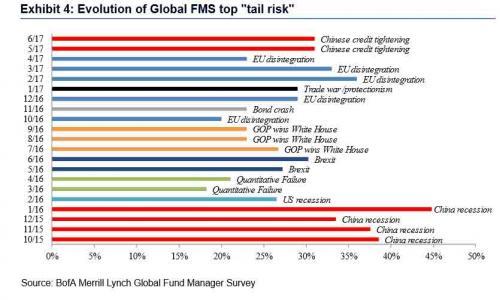 看空美股的基金经理比1999年都多,但没人想做第一个逃跑者