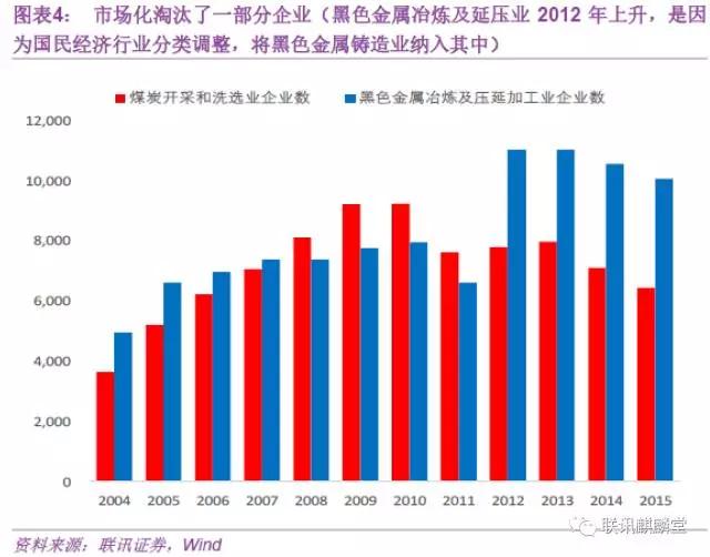 在这里不禁要问,为何市场化淘汰了这么多企业,大宗商品在这几年还没有见底呢。我们认为,主要是因为经济增长在放缓,需求没有超预期的地方,产能过剩的局面也并没有改变,基本面并不支持。加之2013年创业板牛市启动,到2014年股债双牛,从资产配置的角度看也缺少催化剂来触发。