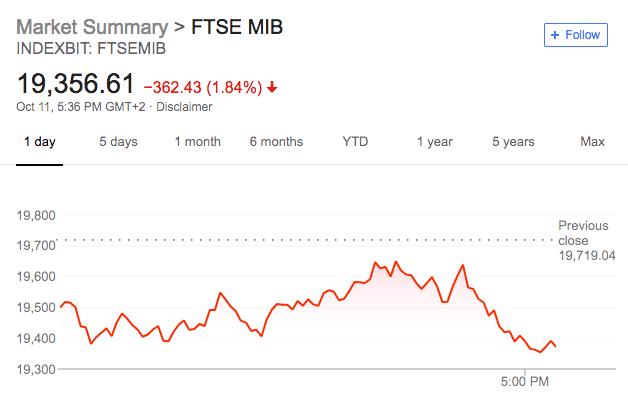 美债收益率回落也没能拯救美股!标普六连跌 道指两日跌超1300点