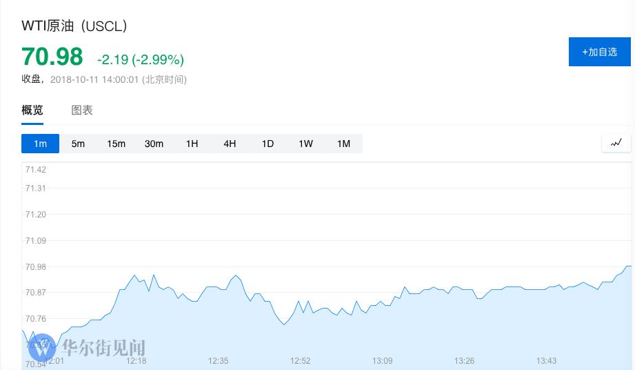 COMEX 12月黄金期货收涨34.20美元,涨幅2.9%,报1227.60美元/盎司,创8月1日以来主力合约收盘新高。