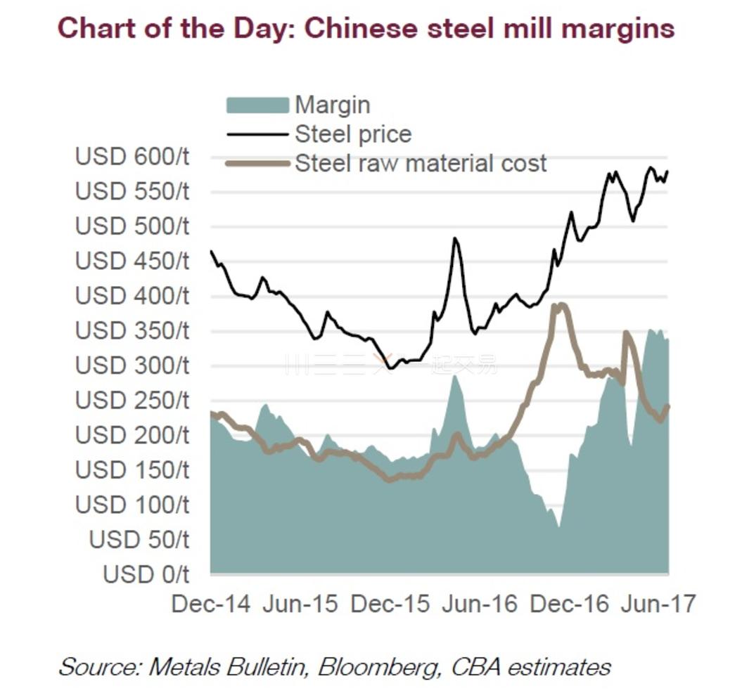 澳洲联邦银行采矿暨能源原物料分析师Vivek Dhar说,中国钢厂毛利率扩张,有望在短期内支撑铁矿石价格。近来铁矿石报价跳涨,就是因为钢厂重建库存、中等和高阶品位的铁矿石短缺,以及钢厂毛利率攀高的关系。由于中国钢厂毛利率仍高,短期内铁矿石报价有望续强。