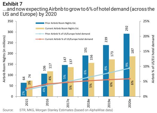 ��w而言,大摩�A�2018年,Airbnb在美��和�W洲的�g夜量��1.55�|,同比增�L�s14%。