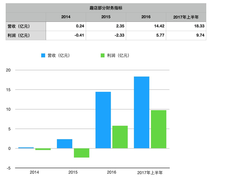同时,2014年,2015年,2016年和2017年上半年,趣店的复借率也在大幅上升,四年间重复借款分别占借款总额的14.7%,40.4%,68.4%和82.7%,现金贷同样功不可没。
